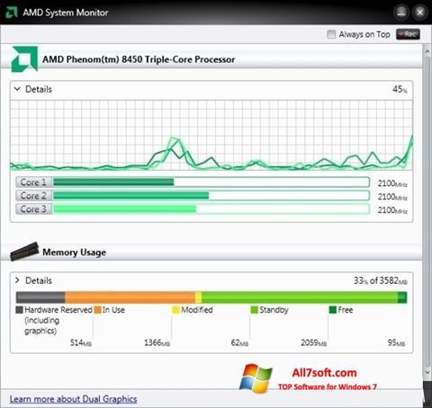 Skjermbilde AMD System Monitor Windows 7